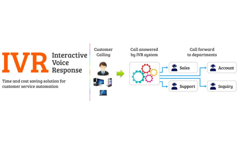 Enhance IVR (Interactive Voice Response) System